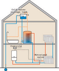 C Amey Plumbing And Heating Services